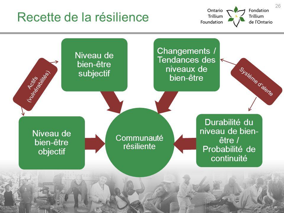 Recette de la résilience Communauté résiliente Niveau de bien-être objectif Niveau de bien-être subjectif Changements / Tendances des niveaux de bien-