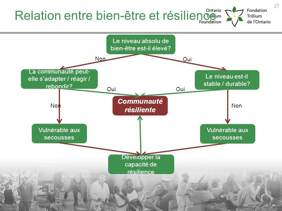 Relation entre bien-être et résilience Oui Non Oui Non Oui Le niveau absolu de bien-être est-il élevé? Le niveau est-il stable / durable? Vulnérable a