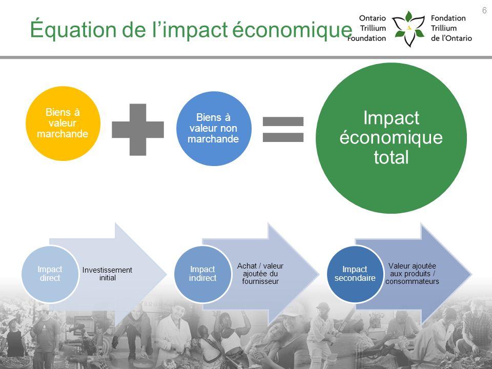 Équation de limpact économique Biens à valeur marchande Biens à valeur non marchande Impact économiqu e total Investissement initial Impact direct Ach