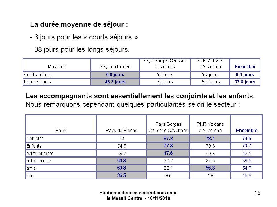 Etude résidences secondaires dans le Massif Central - 16/11/2010 15 La durée moyenne de séjour : - 6 jours pour les « courts séjours » - 38 jours pour les longs séjours.