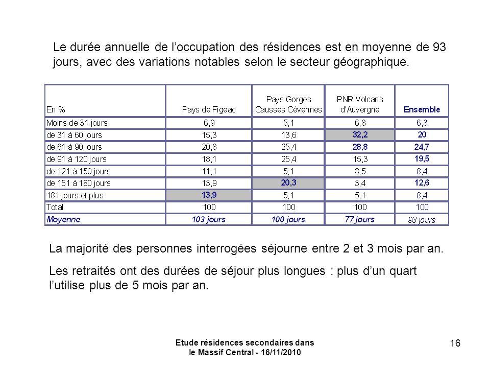 Etude résidences secondaires dans le Massif Central - 16/11/2010 16 Le durée annuelle de loccupation des résidences est en moyenne de 93 jours, avec des variations notables selon le secteur géographique.