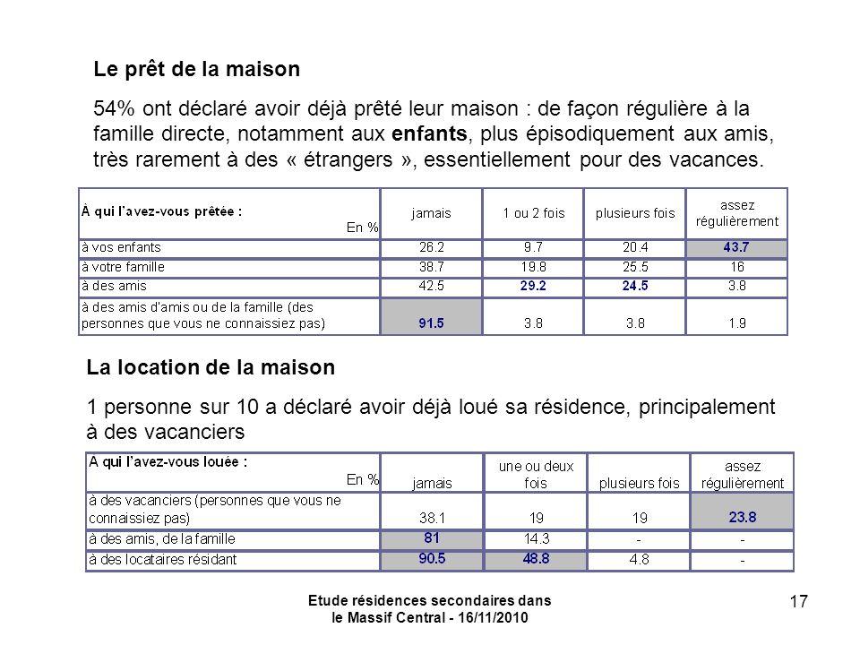 Etude résidences secondaires dans le Massif Central - 16/11/2010 17 Le prêt de la maison 54% ont déclaré avoir déjà prêté leur maison : de façon régulière à la famille directe, notamment aux enfants, plus épisodiquement aux amis, très rarement à des « étrangers », essentiellement pour des vacances.