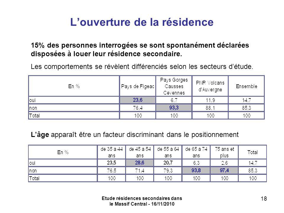 Etude résidences secondaires dans le Massif Central - 16/11/2010 18 Louverture de la résidence 15% des personnes interrogées se sont spontanément déclarées disposées à louer leur résidence secondaire.