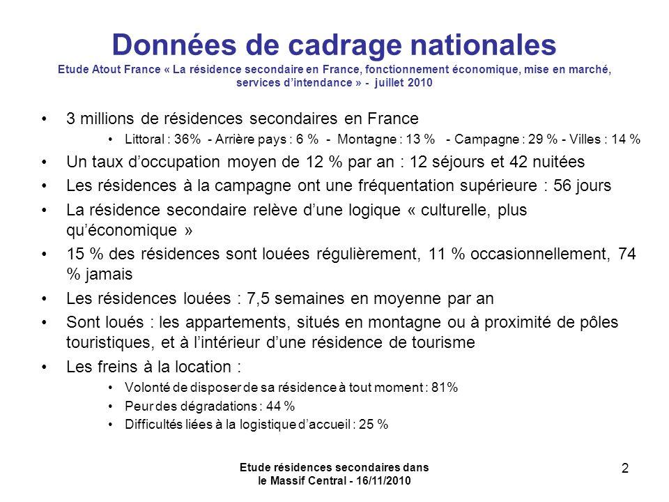 Etude résidences secondaires dans le Massif Central - 16/11/2010 2 Données de cadrage nationales Etude Atout France « La résidence secondaire en France, fonctionnement économique, mise en marché, services dintendance » - juillet 2010 3 millions de résidences secondaires en France Littoral : 36% - Arrière pays : 6 % - Montagne : 13 % - Campagne : 29 % - Villes : 14 % Un taux doccupation moyen de 12 % par an : 12 séjours et 42 nuitées Les résidences à la campagne ont une fréquentation supérieure : 56 jours La résidence secondaire relève dune logique « culturelle, plus quéconomique » 15 % des résidences sont louées régulièrement, 11 % occasionnellement, 74 % jamais Les résidences louées : 7,5 semaines en moyenne par an Sont loués : les appartements, situés en montagne ou à proximité de pôles touristiques, et à lintérieur dune résidence de tourisme Les freins à la location : Volonté de disposer de sa résidence à tout moment : 81% Peur des dégradations : 44 % Difficultés liées à la logistique daccueil : 25 %
