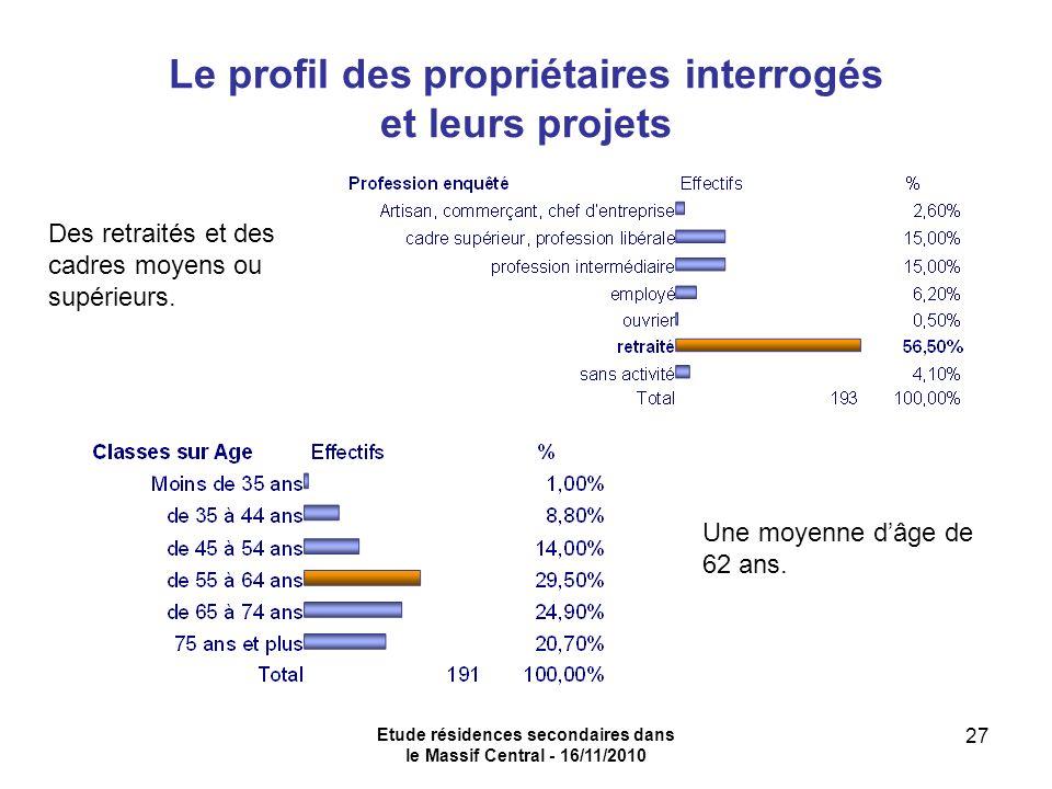 Etude résidences secondaires dans le Massif Central - 16/11/2010 27 Le profil des propriétaires interrogés et leurs projets Une moyenne dâge de 62 ans.