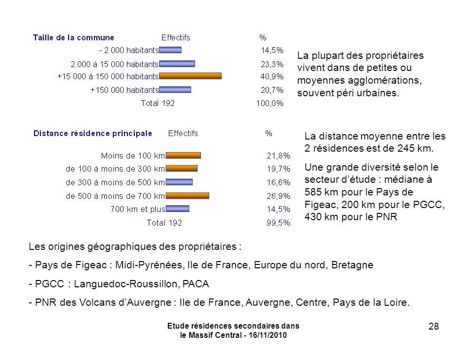 Etude résidences secondaires dans le Massif Central - 16/11/2010 28 La plupart des propriétaires vivent dans de petites ou moyennes agglomérations, souvent péri urbaines.