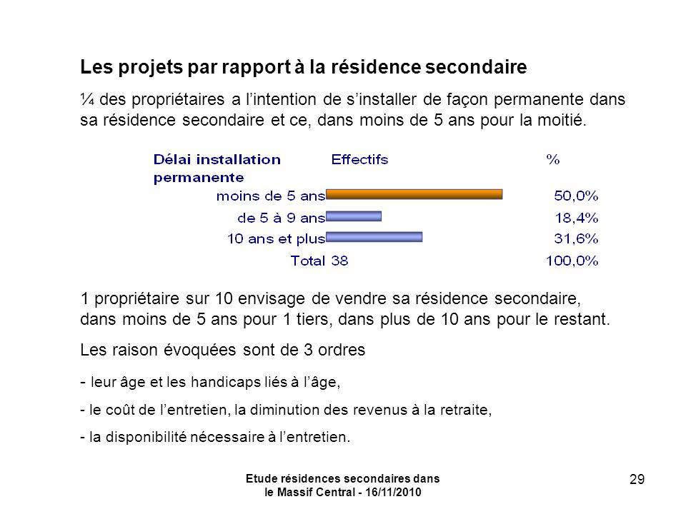 Etude résidences secondaires dans le Massif Central - 16/11/2010 29 Les projets par rapport à la résidence secondaire ¼ des propriétaires a lintention de sinstaller de façon permanente dans sa résidence secondaire et ce, dans moins de 5 ans pour la moitié.