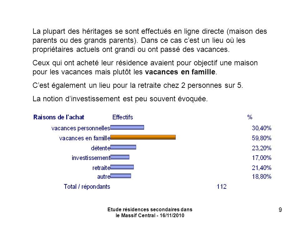 Etude résidences secondaires dans le Massif Central - 16/11/2010 9 La plupart des héritages se sont effectués en ligne directe (maison des parents ou des grands parents).