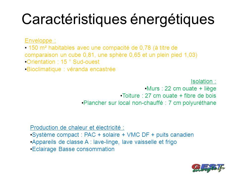Bilan carbone négatif (-8 tonnes)