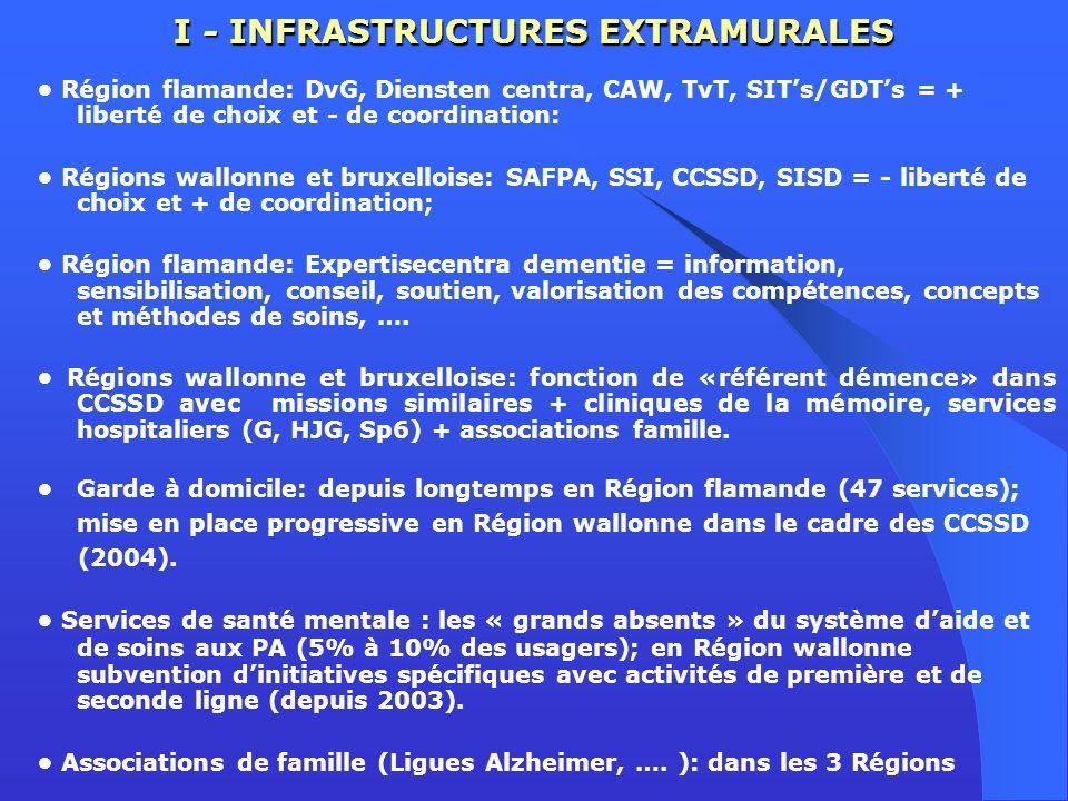 I - INFRASTRUCTURES EXTRAMURALES Région flamande: DvG, Diensten centra, CAW, TvT, SITs/GDTs = + liberté de choix et - de coordination: Régions wallonn