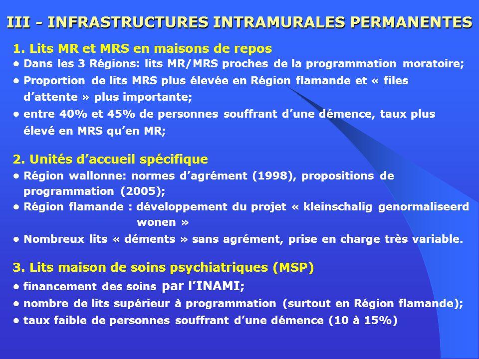 III - INFRASTRUCTURES INTRAMURALES PERMANENTES 1. Lits MR et MRS en maisons de repos Dans les 3 Régions: lits MR/MRS proches de la programmation morat
