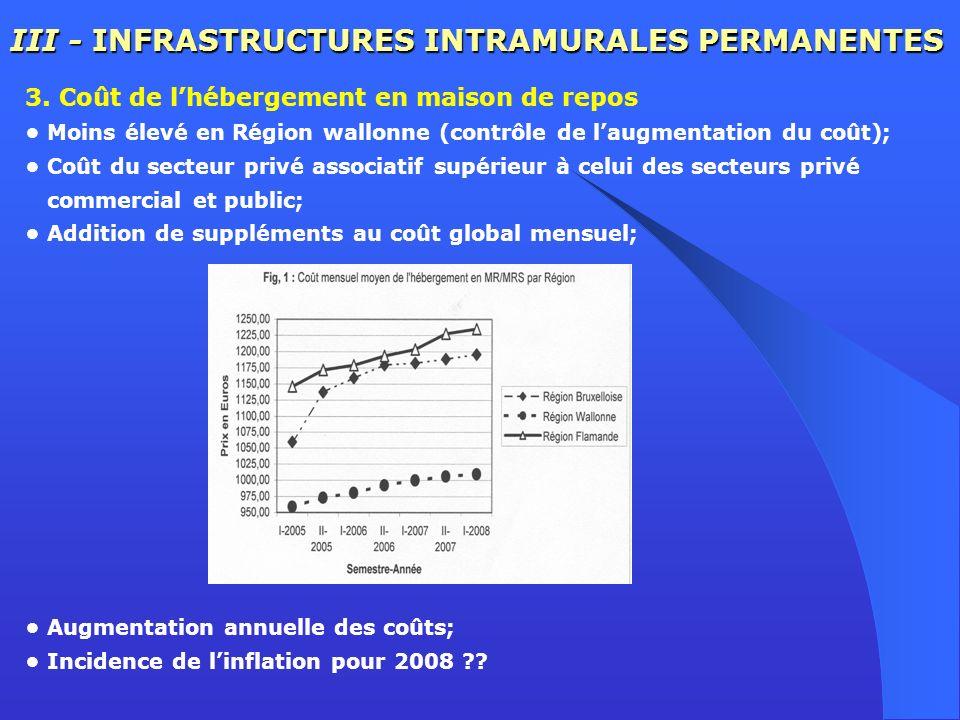 III - INFRASTRUCTURES INTRAMURALES PERMANENTES 3. Coût de lhébergement en maison de repos Moins élevé en Région wallonne (contrôle de laugmentation du