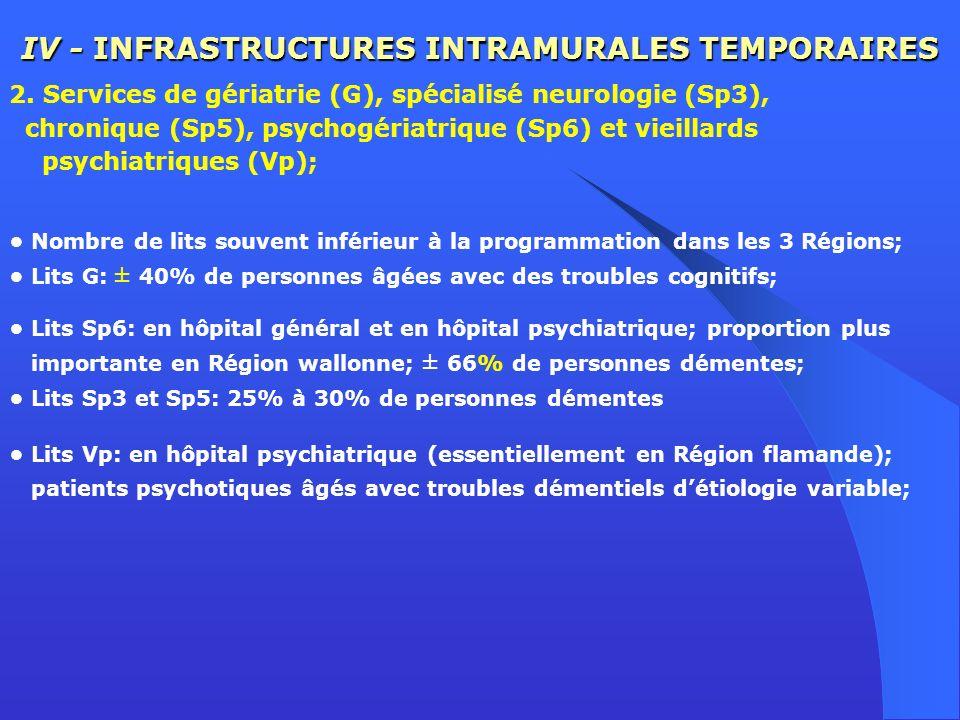 IV - INFRASTRUCTURES INTRAMURALES TEMPORAIRES 2. Services de gériatrie (G), spécialisé neurologie (Sp3), chronique (Sp5), psychogériatrique (Sp6) et v