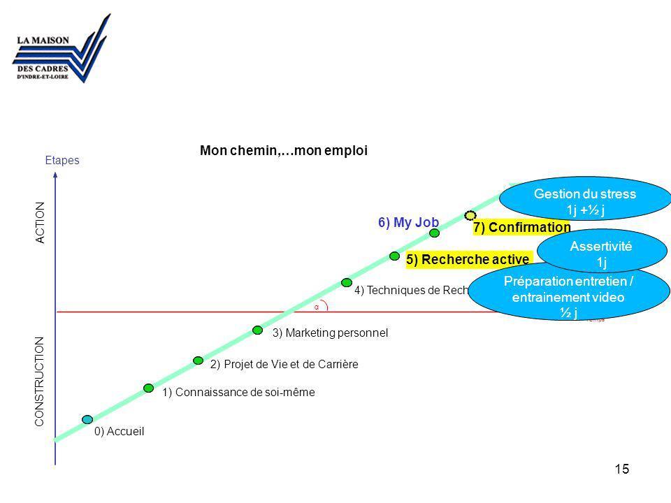Temps 00 0) Accueil 1) Connaissance de soi-même 2) Projet de Vie et de Carrière 3) Marketing personnel 4) Techniques de Recherche dEmploi 5) Recherche