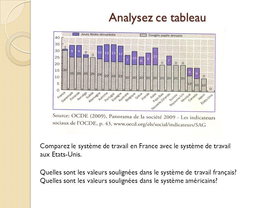 Analysez ce tableau Comparez le système de travail en France avec le système de travail aux Etats-Unis. Quelles sont les valeurs soulignées dans le sy