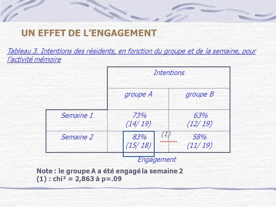 Note : le groupe A a été engagé la semaine 2 (1) : chi² = 2,863 à p=.09 Tableau 3. Intentions des résidents, en fonction du groupe et de la semaine, p