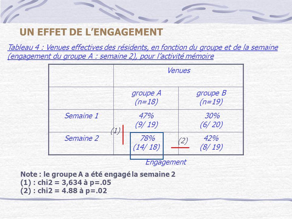 Note : le groupe A a été engagé la semaine 2 (1) : chi2 = 3,634 à p=.05 (2) : chi2 = 4.88 à p=.02 Tableau 4 : Venues effectives des résidents, en fonc