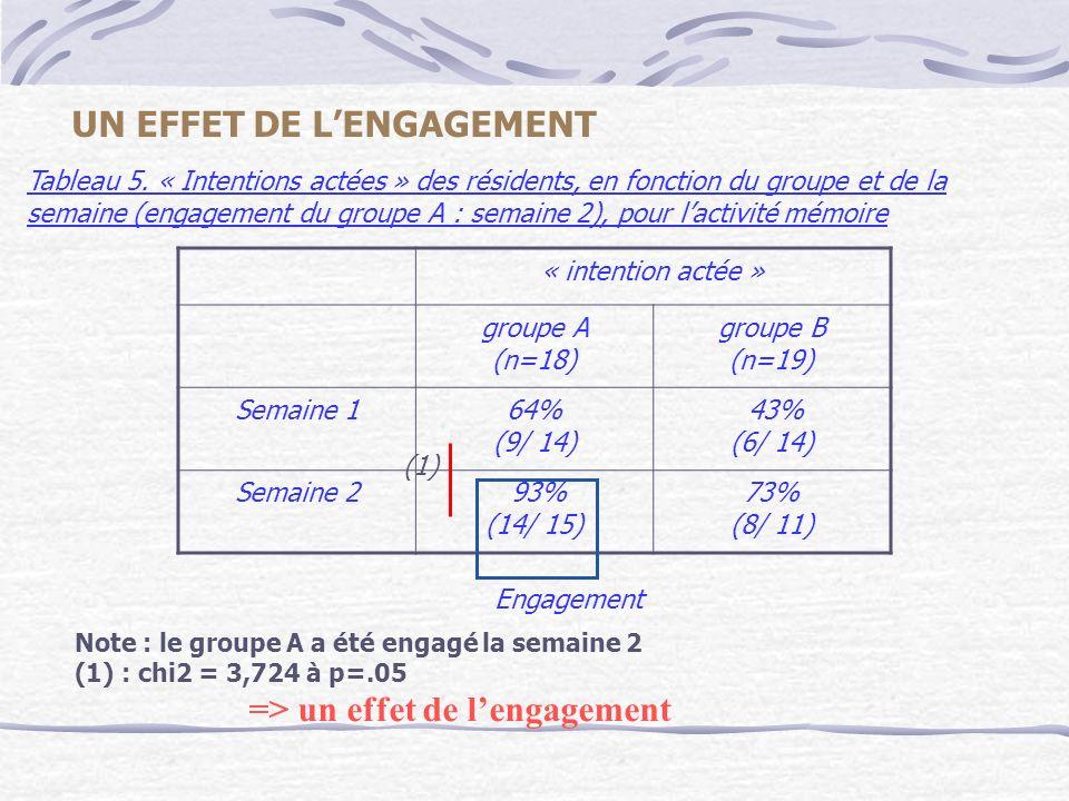 Note : le groupe A a été engagé la semaine 2 (1) : chi2 = 3,724 à p=.05 => un effet de lengagement Tableau 5. « Intentions actées » des résidents, en