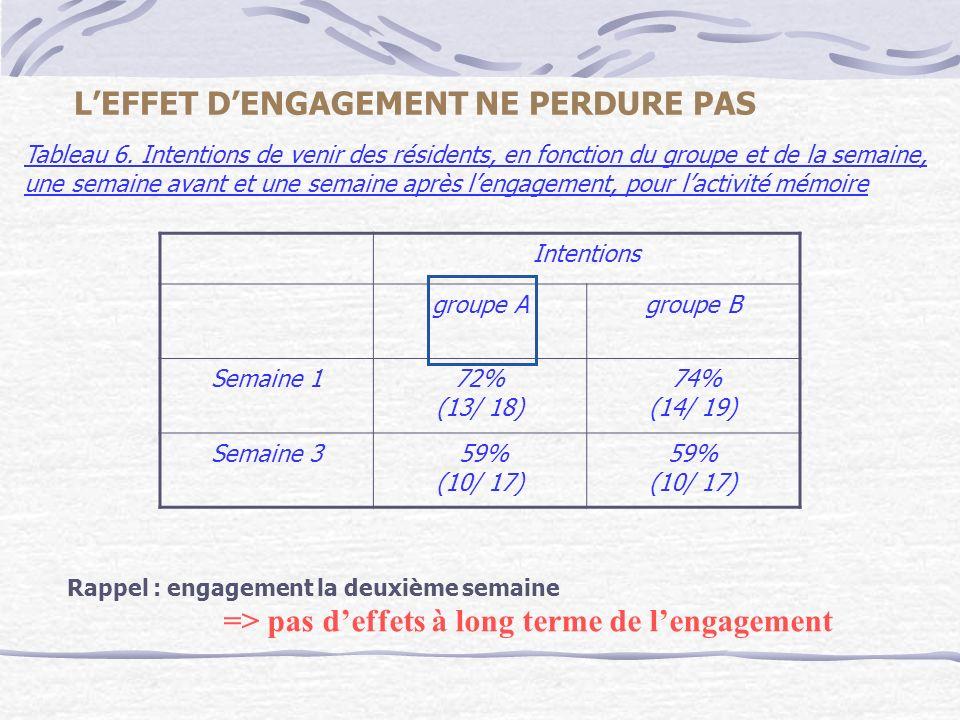 Rappel : engagement la deuxième semaine => pas deffets à long terme de lengagement Tableau 6. Intentions de venir des résidents, en fonction du groupe