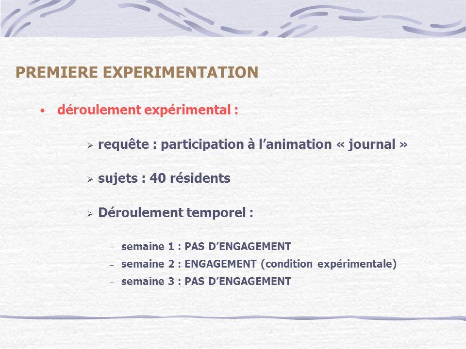 PREMIERE EXPERIMENTATION déroulement expérimental : requête : participation à lanimation « journal » sujets : 40 résidents Déroulement temporel : – se