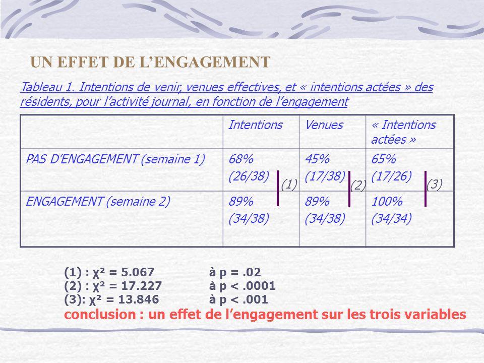 IntentionsVenues« Intentions actées » AVANT lengagement (semaine 1)66% (24/36) 42% (15/36) 62,5% (15/24) APRES lengagement (semaine 3)69% (25/36) 58% (21/36) 84% (21/25) (1) (1) : χ² = 2.904 à p =.08 conclusion : leffet dengagement tend à perdurer sur les intentions actées Tableau 2.
