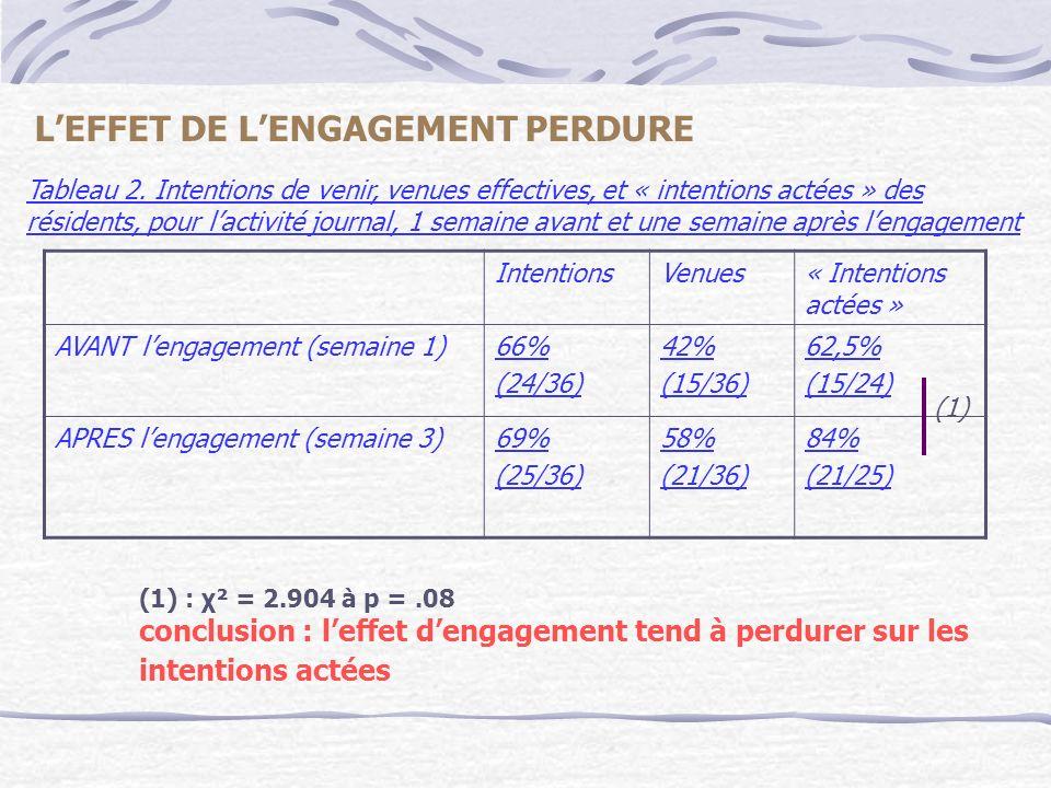 DEUXIEME EXPERIMENTATION déroulement expérimental : requête : participation à lanimation « mémoire » sujets : résidents répartis en deux groupes appariés Déroulement temporel :  semaine 1 : PAS DENGAGEMENT  semaine 2 :  ½ : ENGAGEMENT (condition expérimentale)  ½ : PAS DENGAGEMENT  semaine 3 : PAS DENGAGEMENT