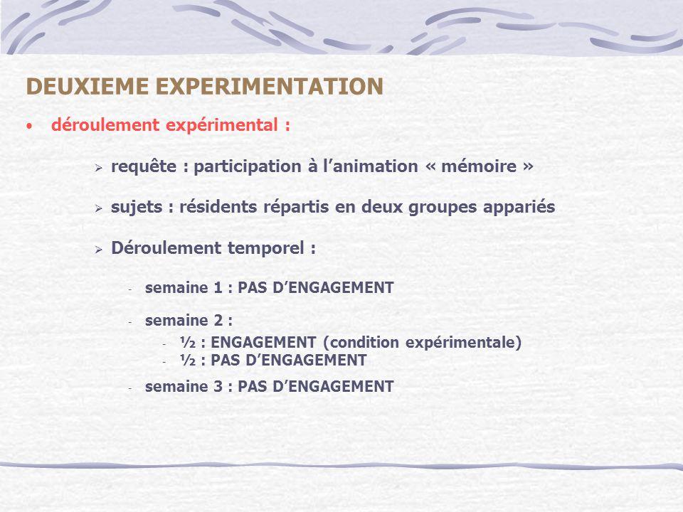 DEUXIEME EXPERIMENTATION déroulement expérimental : requête : participation à lanimation « mémoire » sujets : résidents répartis en deux groupes appar