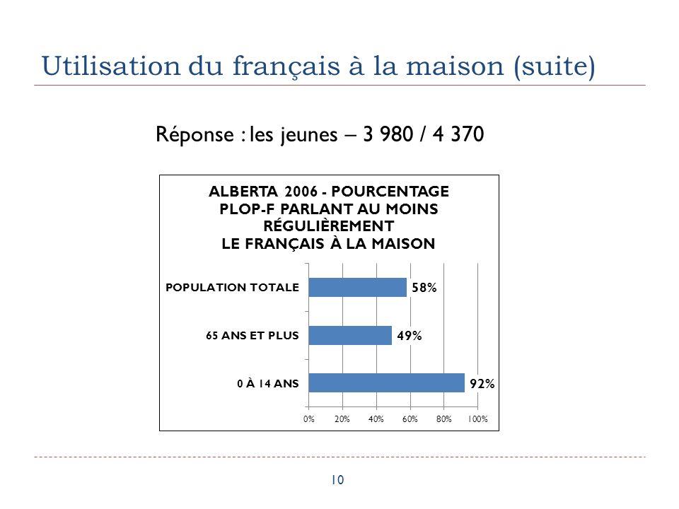 Utilisation du français à la maison (suite) 10 Réponse : les jeunes – 3 980 / 4 370
