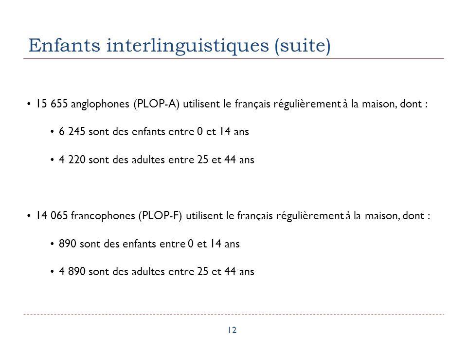Enfants interlinguistiques (suite) 12 15 655 anglophones (PLOP-A) utilisent le français régulièrement à la maison, dont : 6 245 sont des enfants entre 0 et 14 ans 4 220 sont des adultes entre 25 et 44 ans 14 065 francophones (PLOP-F) utilisent le français régulièrement à la maison, dont : 890 sont des enfants entre 0 et 14 ans 4 890 sont des adultes entre 25 et 44 ans