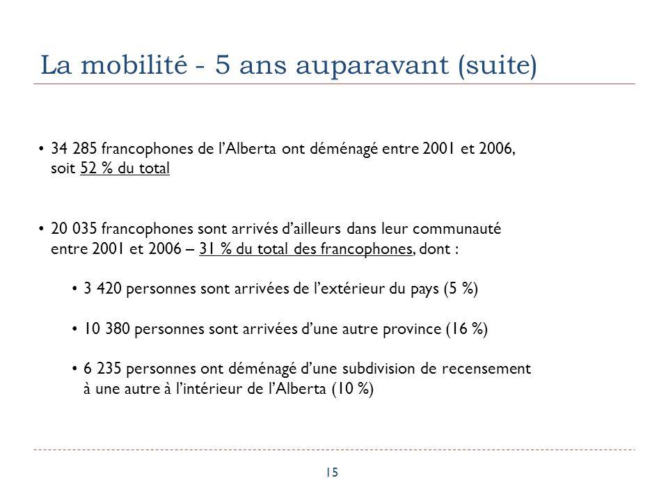 La mobilité - 5 ans auparavant (suite) 15 34 285 francophones de lAlberta ont déménagé entre 2001 et 2006, soit 52 % du total 20 035 francophones sont arrivés dailleurs dans leur communauté entre 2001 et 2006 – 31 % du total des francophones, dont : 3 420 personnes sont arrivées de lextérieur du pays (5 %) 10 380 personnes sont arrivées dune autre province (16 %) 6 235 personnes ont déménagé dune subdivision de recensement à une autre à lintérieur de lAlberta (10 %)