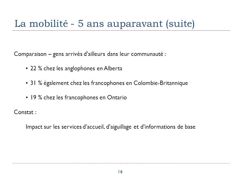 La mobilité - 5 ans auparavant (suite) 16 Comparaison – gens arrivés dailleurs dans leur communauté : 22 % chez les anglophones en Alberta 31 % également chez les francophones en Colombie-Britannique 19 % chez les francophones en Ontario Constat : Impact sur les services daccueil, daiguillage et dinformations de base