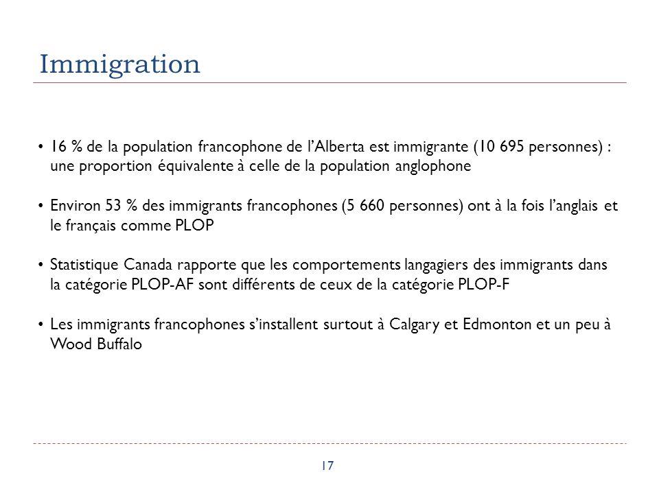 Immigration 17 16 % de la population francophone de lAlberta est immigrante (10 695 personnes) : une proportion équivalente à celle de la population anglophone Environ 53 % des immigrants francophones (5 660 personnes) ont à la fois langlais et le français comme PLOP Statistique Canada rapporte que les comportements langagiers des immigrants dans la catégorie PLOP-AF sont différents de ceux de la catégorie PLOP-F Les immigrants francophones sinstallent surtout à Calgary et Edmonton et un peu à Wood Buffalo