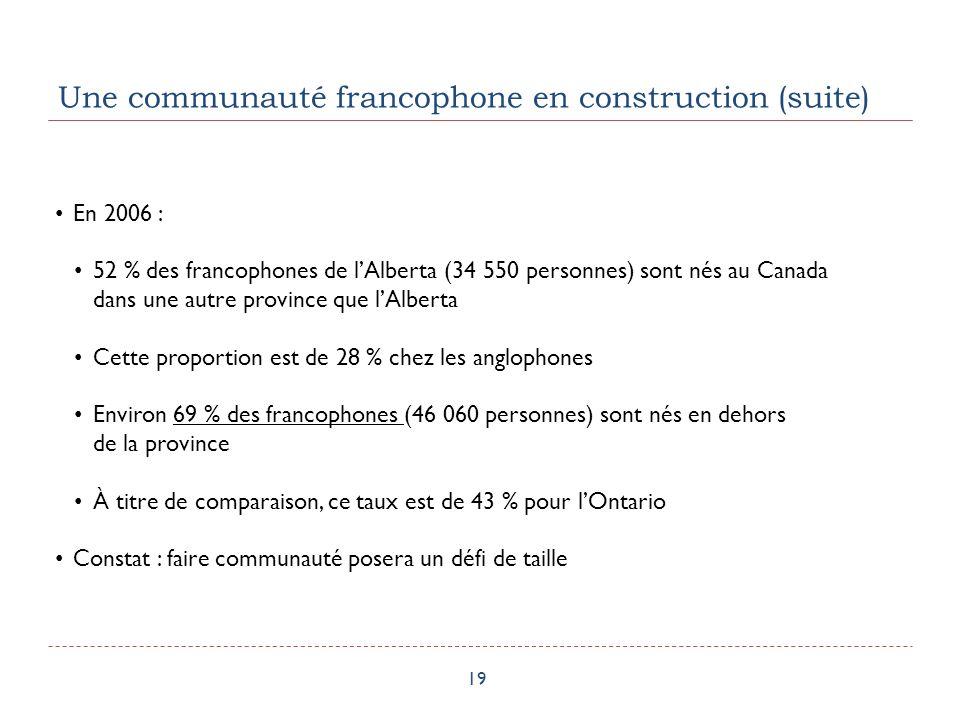 Une communauté francophone en construction (suite) 19 En 2006 : 52 % des francophones de lAlberta (34 550 personnes) sont nés au Canada dans une autre province que lAlberta Cette proportion est de 28 % chez les anglophones Environ 69 % des francophones (46 060 personnes) sont nés en dehors de la province À titre de comparaison, ce taux est de 43 % pour lOntario Constat : faire communauté posera un défi de taille