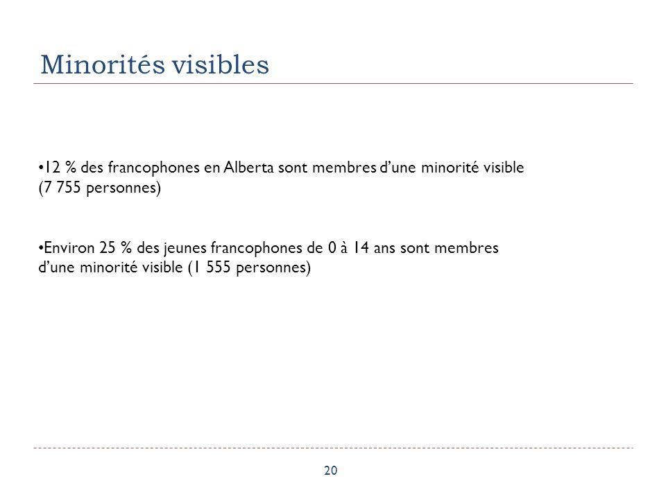 Minorités visibles 20 12 % des francophones en Alberta sont membres dune minorité visible (7 755 personnes) Environ 25 % des jeunes francophones de 0 à 14 ans sont membres dune minorité visible (1 555 personnes)