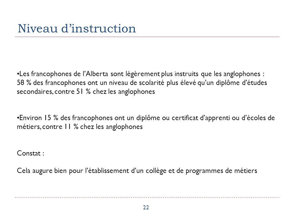 Niveau dinstruction 22 Les francophones de lAlberta sont légèrement plus instruits que les anglophones : 58 % des francophones ont un niveau de scolarité plus élevé quun diplôme détudes secondaires, contre 51 % chez les anglophones Environ 15 % des francophones ont un diplôme ou certificat dapprenti ou décoles de métiers, contre 11 % chez les anglophones Constat : Cela augure bien pour létablissement dun collège et de programmes de métiers