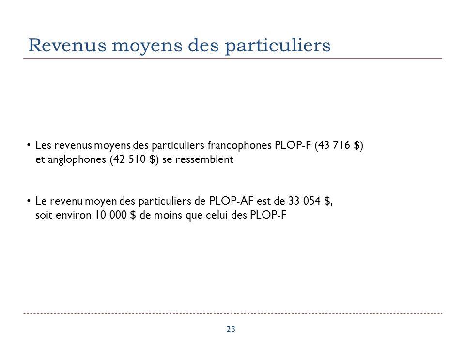 Revenus moyens des particuliers 23 Les revenus moyens des particuliers francophones PLOP-F (43 716 $) et anglophones (42 510 $) se ressemblent Le revenu moyen des particuliers de PLOP-AF est de 33 054 $, soit environ 10 000 $ de moins que celui des PLOP-F