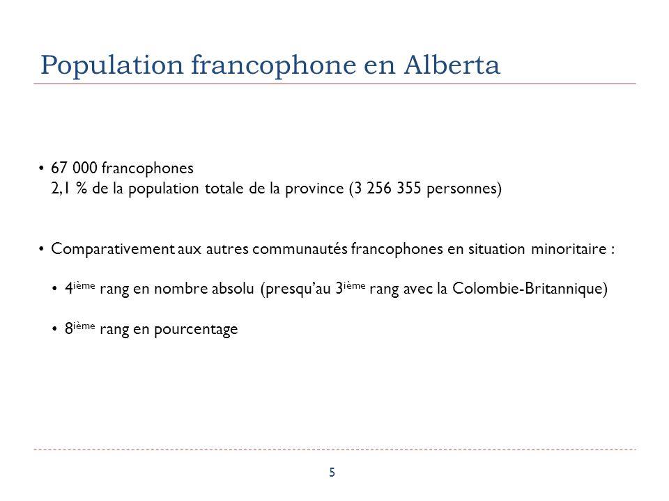 Population francophone en Alberta 5 67 000 francophones 2,1 % de la population totale de la province (3 256 355 personnes) Comparativement aux autres communautés francophones en situation minoritaire : 4 ième rang en nombre absolu (presquau 3 ième rang avec la Colombie-Britannique) 8 ième rang en pourcentage