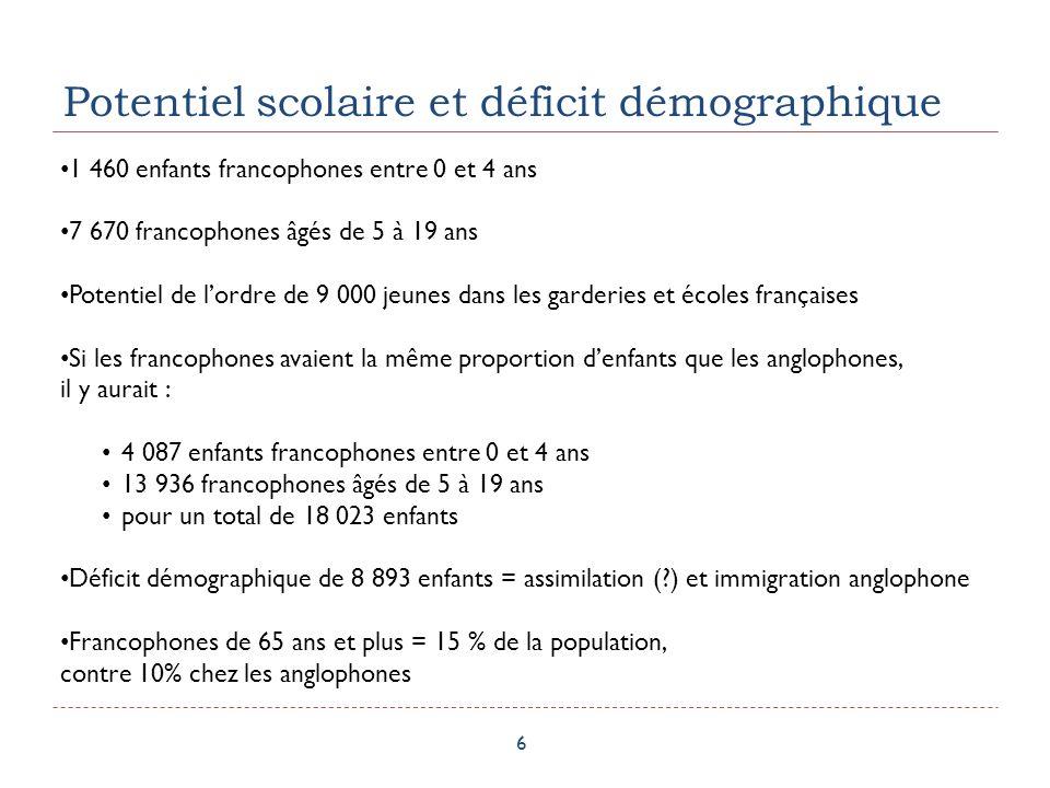 Potentiel scolaire et déficit démographique 6 1 460 enfants francophones entre 0 et 4 ans 7 670 francophones âgés de 5 à 19 ans Potentiel de lordre de 9 000 jeunes dans les garderies et écoles françaises Si les francophones avaient la même proportion denfants que les anglophones, il y aurait : 4 087 enfants francophones entre 0 et 4 ans 13 936 francophones âgés de 5 à 19 ans pour un total de 18 023 enfants Déficit démographique de 8 893 enfants = assimilation ( ) et immigration anglophone Francophones de 65 ans et plus = 15 % de la population, contre 10% chez les anglophones