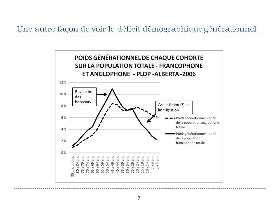 Une autre façon de voir le déficit démographique générationnel 7 Revanche des berceaux Assimilation ( ) et immigration