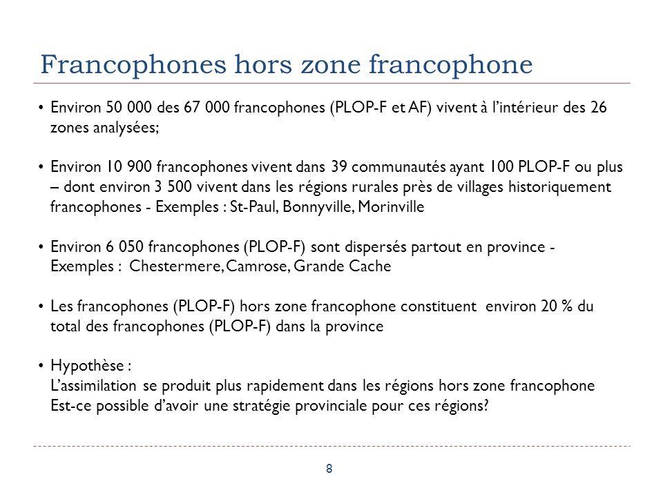 Francophones hors zone francophone 8 Environ 50 000 des 67 000 francophones (PLOP-F et AF) vivent à lintérieur des 26 zones analysées; Environ 10 900 francophones vivent dans 39 communautés ayant 100 PLOP-F ou plus – dont environ 3 500 vivent dans les régions rurales près de villages historiquement francophones - Exemples : St-Paul, Bonnyville, Morinville Environ 6 050 francophones (PLOP-F) sont dispersés partout en province - Exemples : Chestermere, Camrose, Grande Cache Les francophones (PLOP-F) hors zone francophone constituent environ 20 % du total des francophones (PLOP-F) dans la province Hypothèse : Lassimilation se produit plus rapidement dans les régions hors zone francophone Est-ce possible davoir une stratégie provinciale pour ces régions