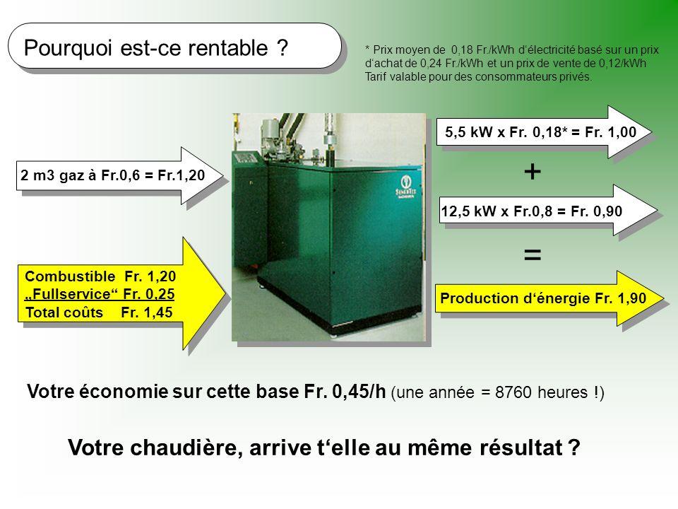 Pourquoi est-ce rentable ? 2 m3 gaz à Fr.0,6 = Fr.1,20 5,5 kW x Fr. 0,18* = Fr. 1,00 12,5 kW x Fr.0,8 = Fr. 0,90 Combustible Fr. 1,20 Fullservice Fr.
