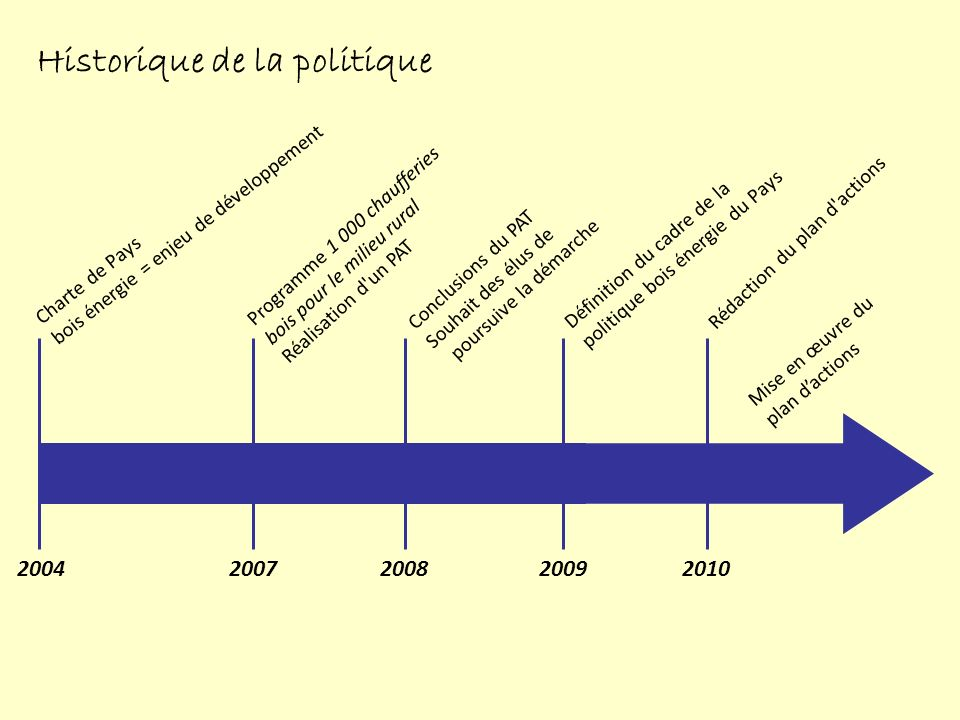 2004 2008201020072009 Charte de Pays bois énergie = enjeu de développement Programme 1 000 chaufferies bois pour le milieu rural Réalisation d un PAT Conclusions du PAT Souhait des élus de poursuive la démarche Définition du cadre de la politique bois énergie du Pays Rédaction du plan d actions Mise en œuvre du plan dactions Historique de la politique