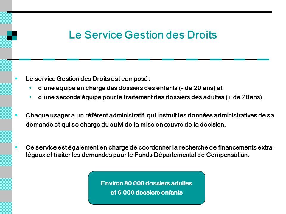 Le Service Gestion des Droits Le service Gestion des Droits est composé : dune équipe en charge des dossiers des enfants (- de 20 ans) et dune seconde