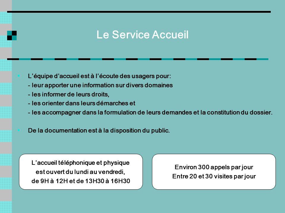 Le Service Accueil Léquipe daccueil est à lécoute des usagers pour: - leur apporter une information sur divers domaines - les informer de leurs droits