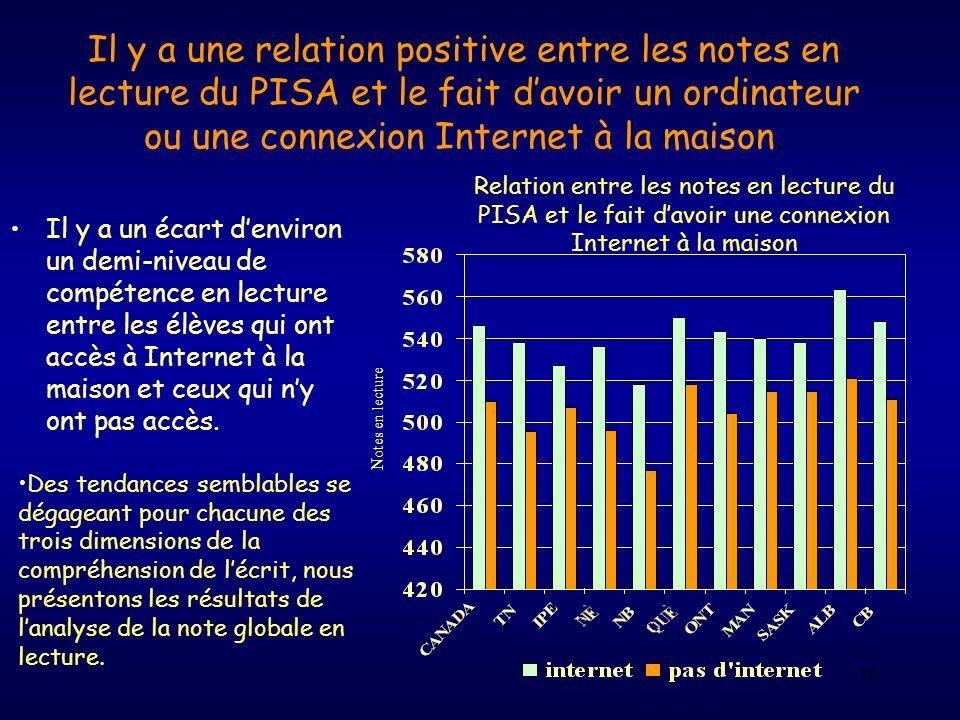 10 Il y a une relation positive entre les notes en lecture du PISA et le fait davoir un ordinateur ou une connexion Internet à la maison. Il y a un éc