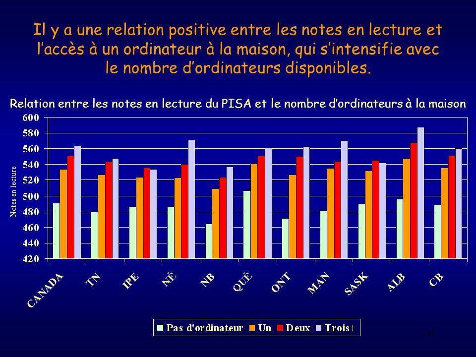 11 Relation entre les notes en lecture du PISA et le nombre dordinateurs à la maison Notes en lecture Il y a une relation positive entre les notes en
