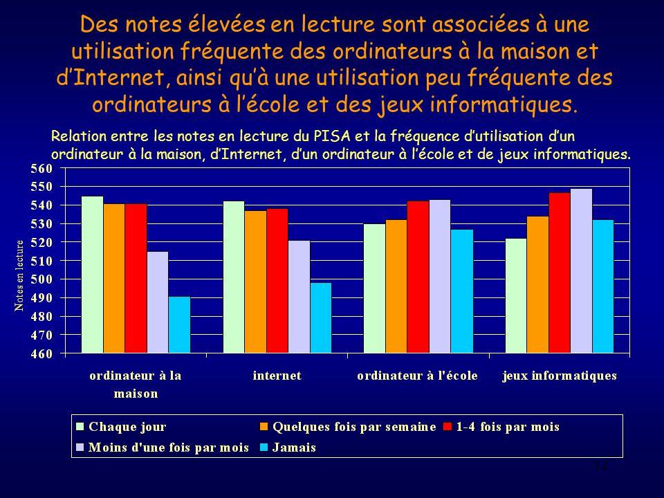 12 Des notes élevées en lecture sont associées à une utilisation fréquente des ordinateurs à la maison et dInternet, ainsi quà une utilisation peu fré