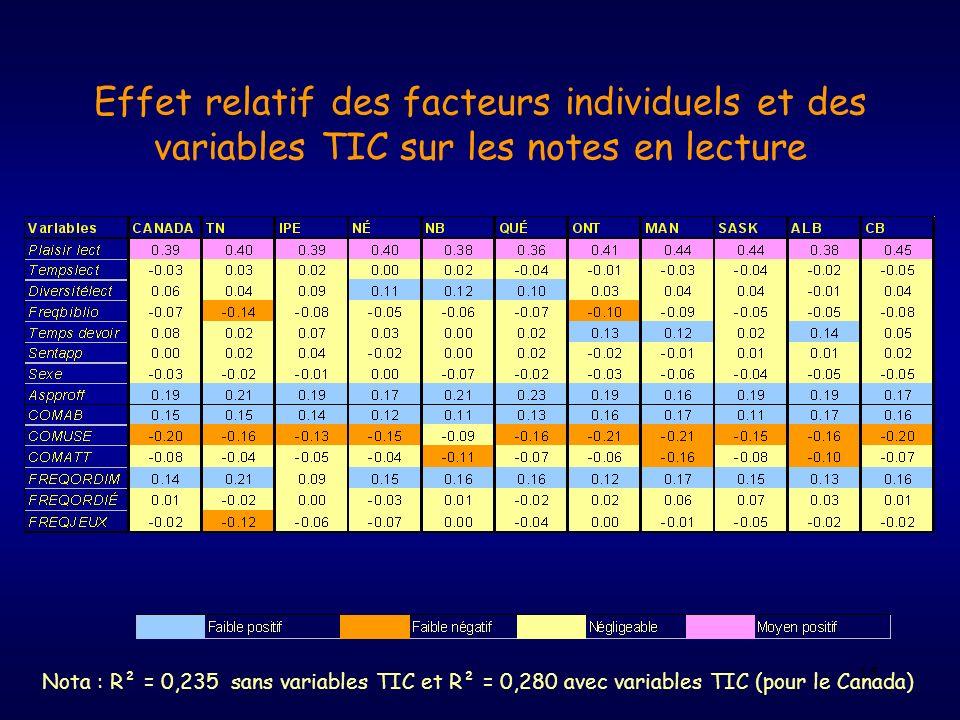 15 Effet relatif des facteurs individuels et des variables TIC sur les notes en lecture Nota : R² = 0,235 sans variables TIC et R² = 0,280 avec variab