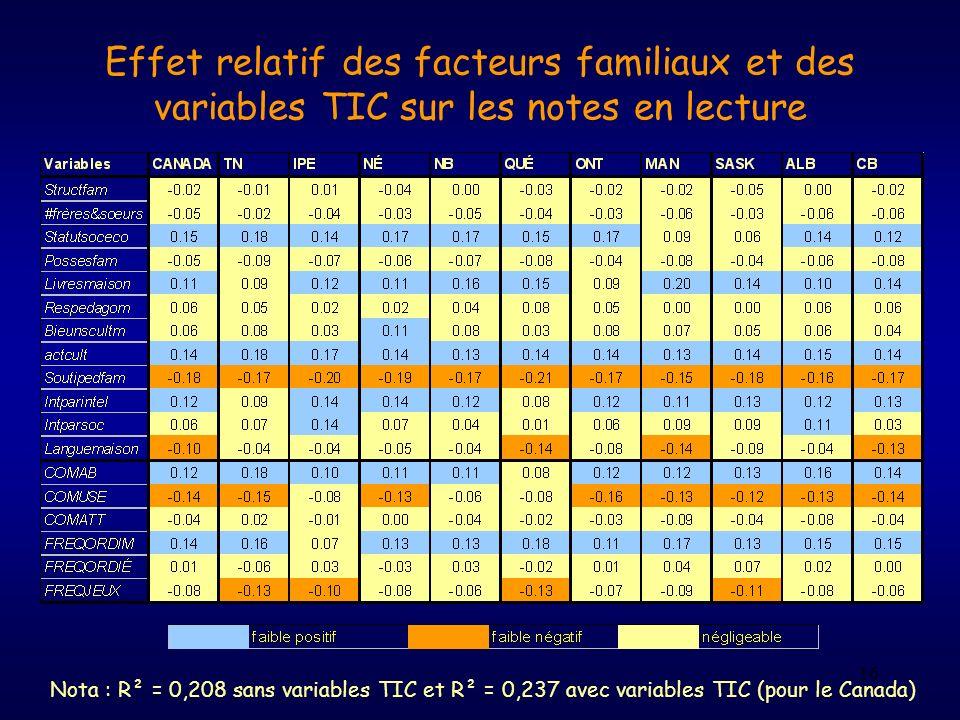 16 Effet relatif des facteurs familiaux et des variables TIC sur les notes en lecture Nota : R² = 0,208 sans variables TIC et R² = 0,237 avec variable
