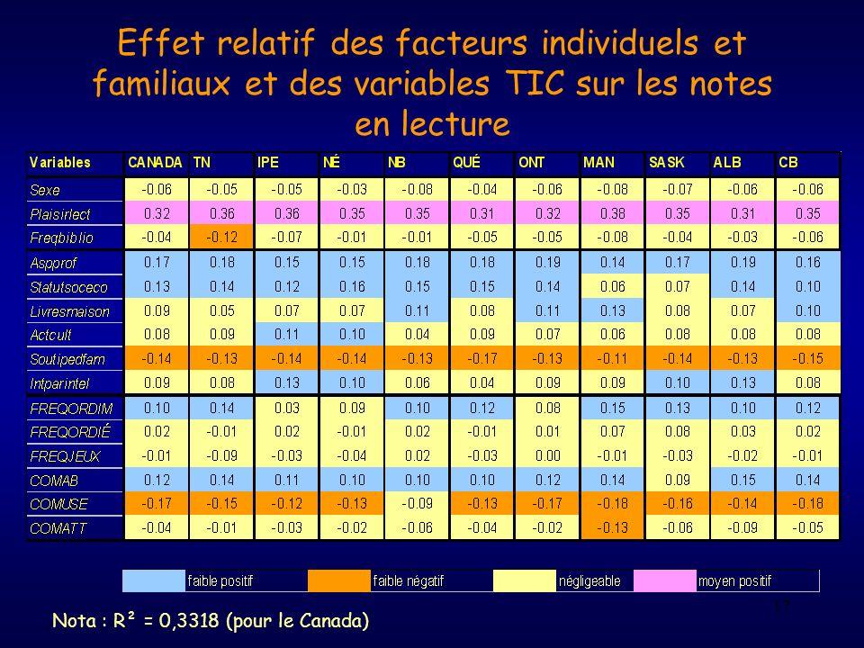 17 Effet relatif des facteurs individuels et familiaux et des variables TIC sur les notes en lecture Nota : R² = 0,3318 (pour le Canada)